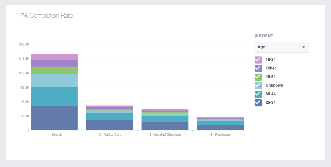 Trychtýře ve Facebook Analytics for Apps