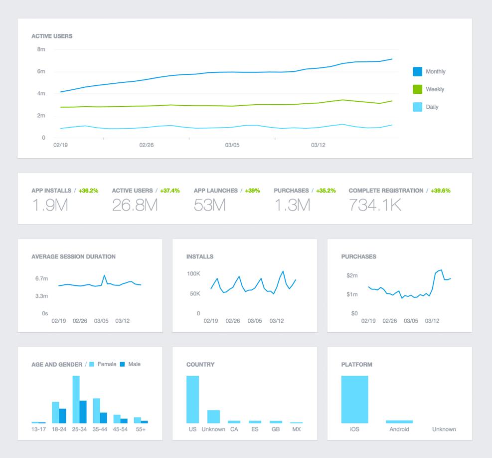 Podoba přehledu ve Facebook Analytics for Apps