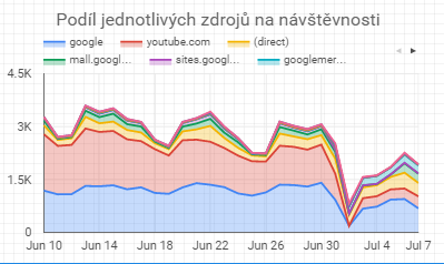 Google Data Studio - AreaChart2