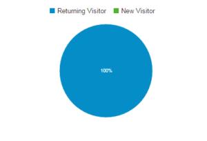 Vracející návštěvníci