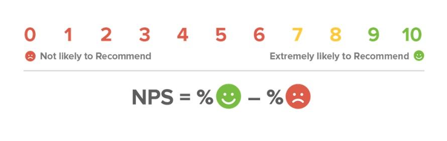 Výpočet a rozložení respondentů Net Promoter Score