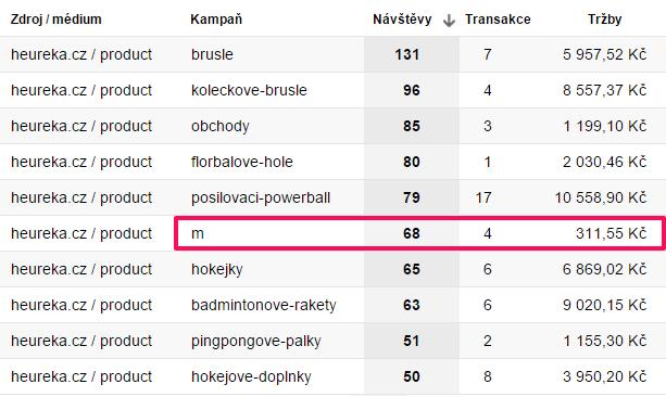 Přehled Heureka.cz sekcí bez sloučení s mobilní návštěvností